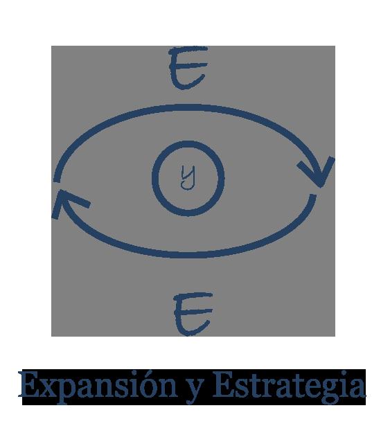 Expansión y Estrategia